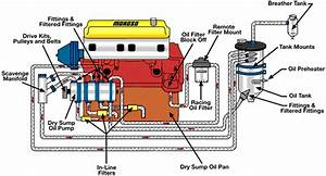Engine Oiling System Diagram