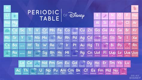 The Periodic Table Of Disney Will Make You Love Science