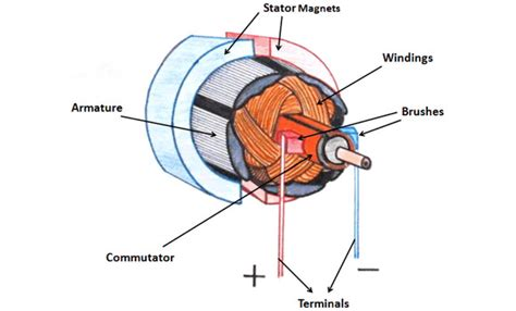 Brushed Ac Motor by Wind Turbine Permanent Magnet Dc Motors Working Principle