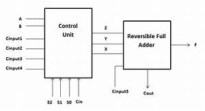 Block Diagram Of Reversible Alu Design