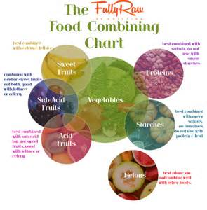 Colorful Chart explains Food Combining - omlinkblog Food Combining