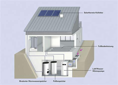 Waermepumpe Und Solarthermie Kombinieren by W 228 Rmepumpe Und Solarthermie Sinnvoll Hauspool
