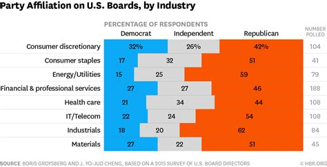 7 Charts Show How Political Affiliation Shapes Us Boards