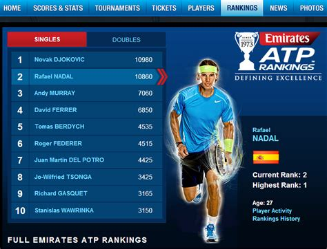 Rafael Nadal maintained first place in the men's tennis rankings issued by the ATP Monday.