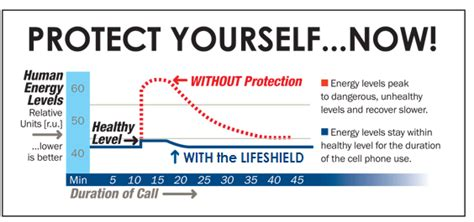 Meaningful Health Solutions  Lifeshield Cell Phone Emf