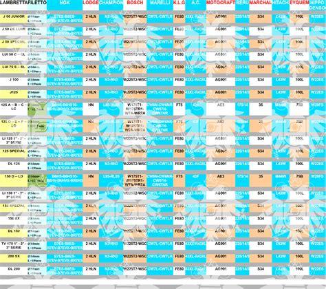 tabella comparazione candele tabella candele 28 images quali candele tabella