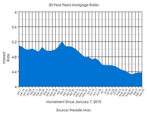 fixed rate mortgages   work  truth