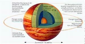 Jupiter's Planetary Composition - Kevin's Trip To Jupiter