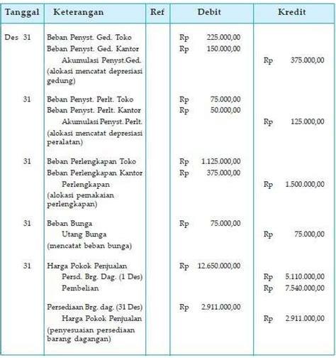 contoh siklus akuntansi perusahaan dagang beserta penjelasan