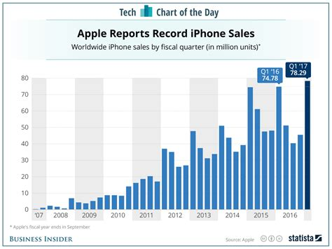 iphone sales vs samsung how apple s iphones sold the years chart