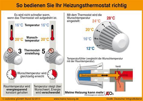 Heizung Richtig Einstellen Darum Heizen Viele Falsch by Thermostate Richtig Nutzen Und Energie Sparen Kurt