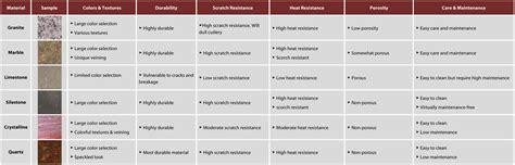 Kitchen Countertop Materials Comparison  Wow Blog