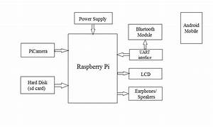 Block Diagram Iv  Working This Project Presents A
