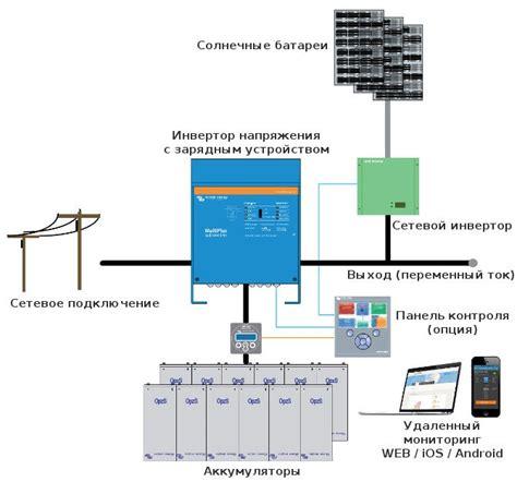Поддержка сети солнечными батареями