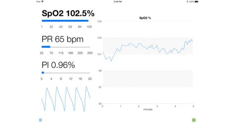 Oxxiom Now Measures Oxygen Saturation Above 100%