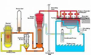 San Onofre Nuke Waste Dump Info  Nuclear Power Plant Basics
