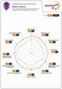 360 Degree Feedback And Appraisal