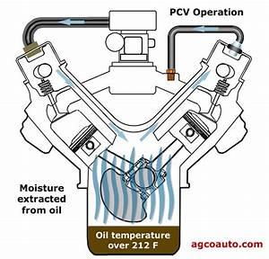 What Is A Pcv Valve Service  Positive Crankcase Ventilation