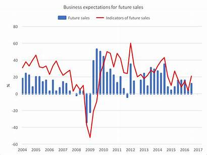 Canada Economy Future Sales Growing Bank Fast