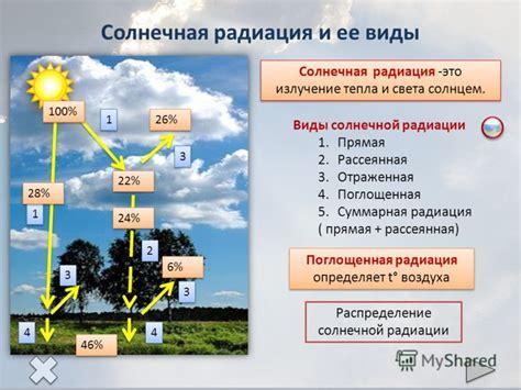 Приложение Г. Максимальные и средние значения суммарной солнечной радиации прямая и рассеянная при ясном небе в июле справочное