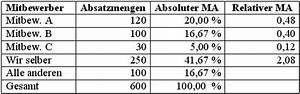 Relativer Marktanteil Berechnen : marktanteile controllingwiki ~ Themetempest.com Abrechnung