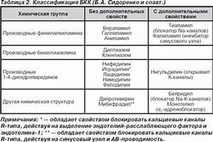 Блокаторы кальциевых каналов гипертония