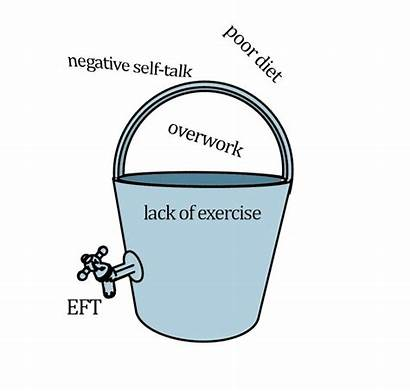Stress Bucket Anxiety Therapy Hand