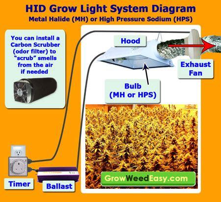 grow light setup mh hps grow light tutorial plus stealthy cheap ways to