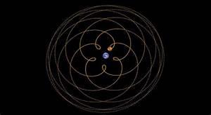 Venus' orbital pattern around Earth   Sacred Geometry ...