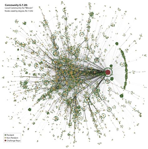 However, bitcoin's blockchain is a bit more linear. Bitcoin GitHub Community Graph. Community G7.20. This ...