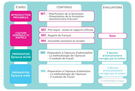 cadre de sante concours 28 images cadre de sant 233 le concours d entr 233 e concours ifcs