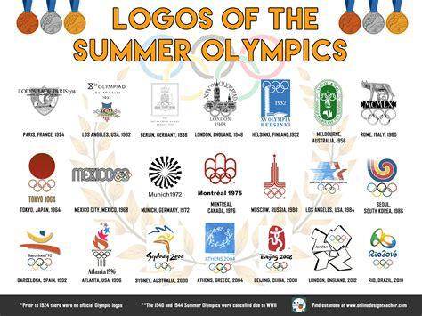 Olympics Logo Logo Designs Of The Summer Olympics Onlinedesignteacher