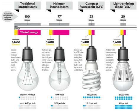 halogen light vs led comparison of led bulb cfl bulb with halogen and