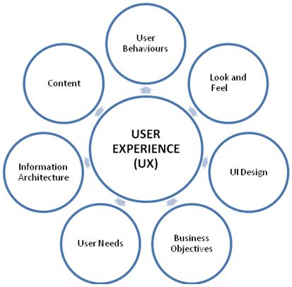 user experience ux    important