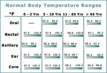 normal body temp   ages  areas internal