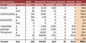 Kalorien Von Lebensmitteln Berechnen : wie viele kalorien hat eine pizza perfekte pizza ~ Themetempest.com Abrechnung
