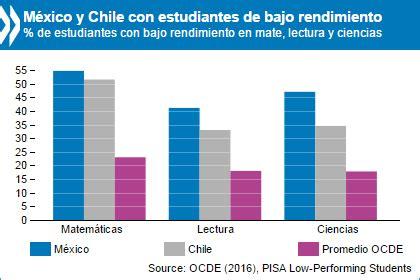 si鑒e ocde estudiantes de bajo rendimiento por qué se quedan atrás y cómo ayudarles a tener éxito vía ocde instituto mexicano para la competitividad a c