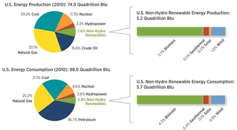 Renewables In The Us Growing Fast, But Not Fast Enough. Reasons To Refinance Your Home. Franchise Digital Marketing Fresh Brew Group. Protection Home Security Label Printers Color. Colleges That Offer Architecture Degrees. Auto Insurance For Teens Umass Online Tuition. Daycare Newsletter Ideas Impact Windows Miami. Unconventional Home Loans Design A Mobile App. N C Community Colleges Legacy Carpet Cleaning