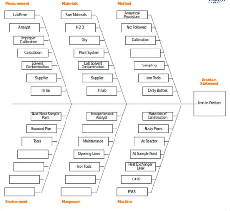 fishbone diagram template excel 7 fishbone diagram teemplates pdf doc free premium templates