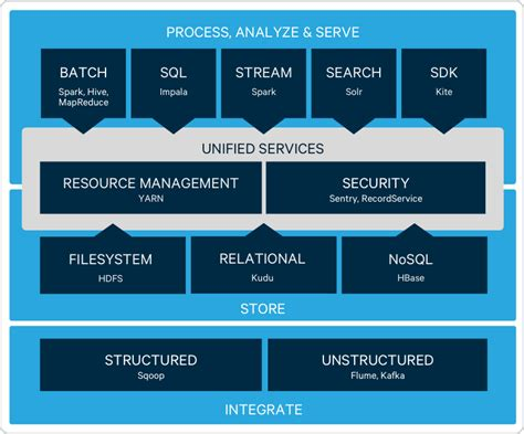Apache Hadoopオープンソースエコシステム