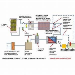 Photovoltaics Off Grid