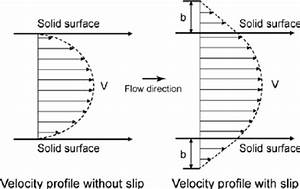 Schematic Of Velocity Profiles Of Fluid Flow Without And