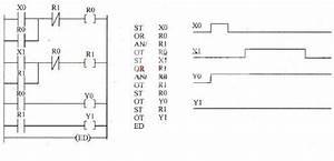 Plc Programming Priority Control Ladder Diagram