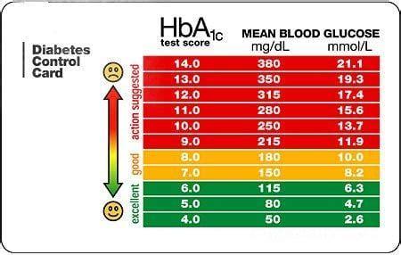 ac levels diabetic