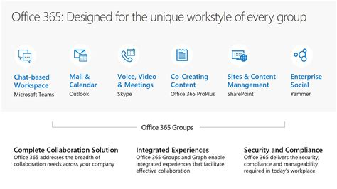 Office 365 Mail Contact Vs Mail User by What Are Office 365 Groups Designed For The Unique