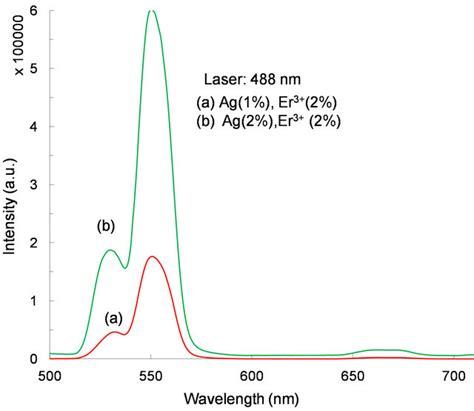investigation  silver nanostructures   influence