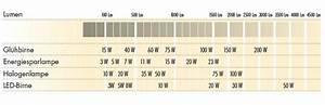 Umrechnung Lumen Watt Led Tabelle : vergleich led halogen tabelle cykelhjelm med led lys ~ Watch28wear.com Haus und Dekorationen