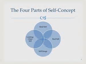 Carl Rogers Self-Concept