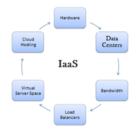 iaas details  iaas cloud top iaas providers list