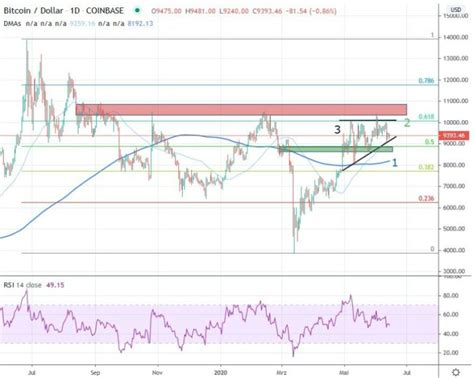 News websites and exchanges don't always have the. Weekly Bitcoin/USD Chart Analysis: Calendar Week 25 ...
